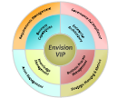 Envision solutions