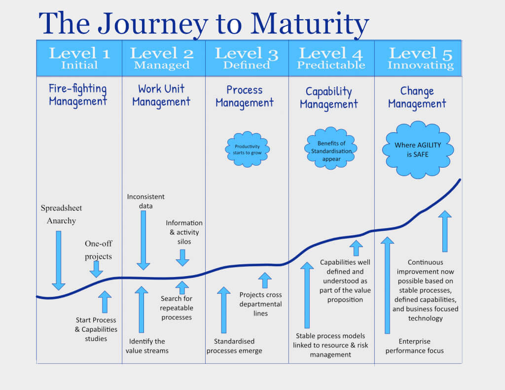 How BA's can achieve business maturity: The prerequisite for Agile Projects